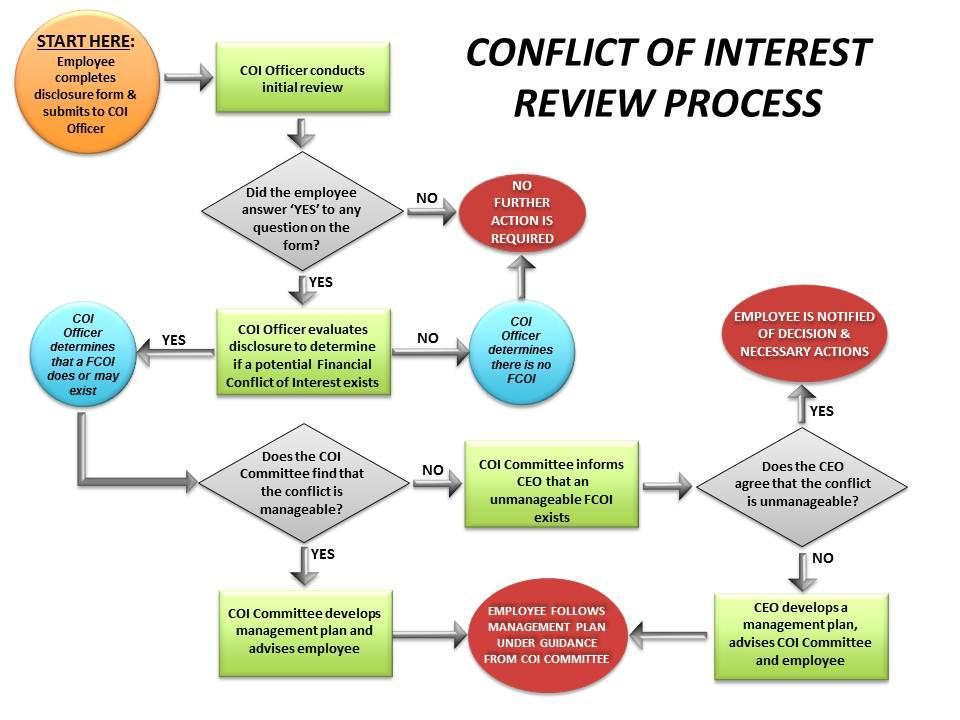 an overview of the conflict of interest policy in the united states commercialization The patent act in title 35 of the united states code, sets out the requirements by which inventors of new and useful processes, machines, manufactures, or compositions of matter may obtain patent protection.